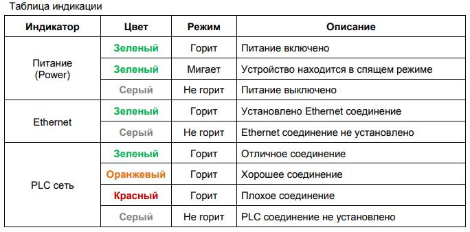 Таблица индикации plc адаптера